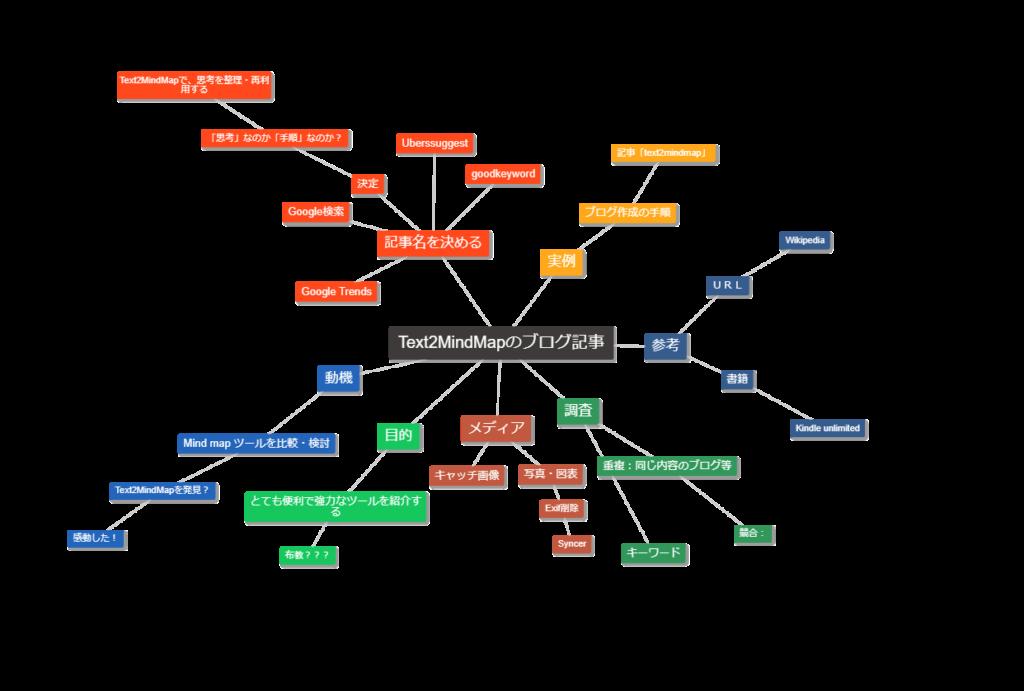 Fig.1 Mind map ブログ記事作成手順