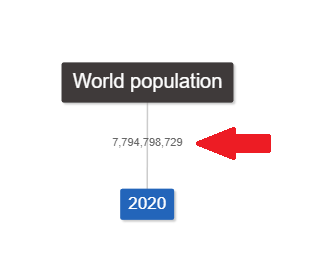 World population 2020