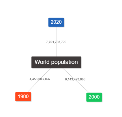 Fig.3 World population