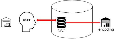 initdb PostgreSQL