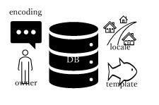 createdb PostgreSQL