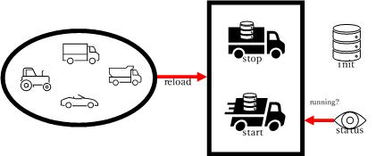 pg_ctl PostgreSQL