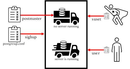 postgresql.conf PostgreSQL