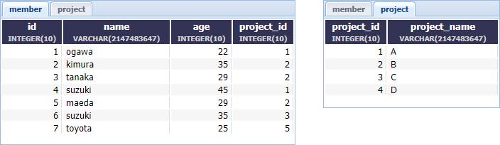 member project postgresql