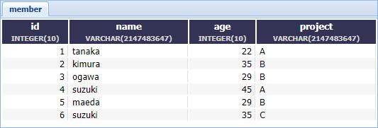 member-table postgresql
